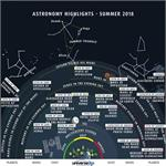 Astronomy Picture of the Day: Highlights of the Summer Sky